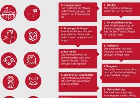 Auf der Stufe Rot gibt es 10 Lernbausteine. Das Level Rot ist für Anfänger und Kinder von 3 bis 8 Jahren geeignet.